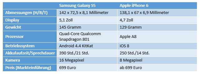 Tabelle iPhone6 vs. GalaxyS5