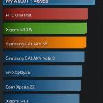 AnTuTu Benchmark | OnePlus One Gesamtpunkte